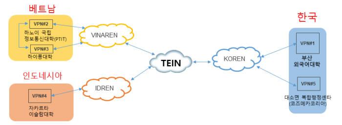 한국-베트남-인도네시아 한국어원격교육, 3D 콘텐츠 실증시험을 위한 SD-VPN망 구성도.