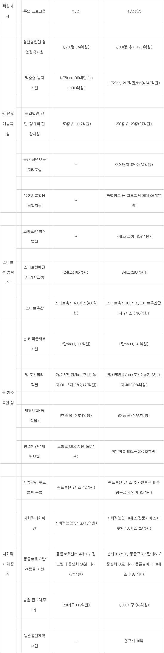 농식품부, 내년 예산 및 기금안 14조6480억원 편성