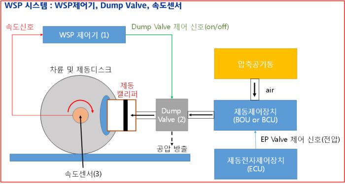 철도연이 개발한 차륜활주방지장치(WSP) 시스템 개념도