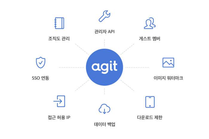 카카오, 기업용 커뮤니티 서비스 '아지트' 프리미엄 버전 출시
