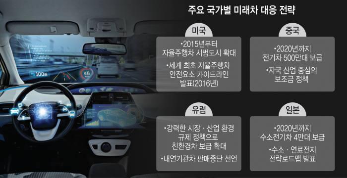 [벼랑끝 ICT 코리아]판매위기 자동차, 미래車로 새 기회 잡아야