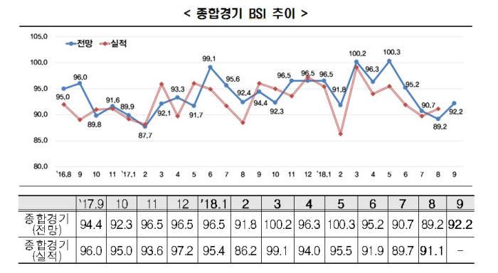 한경연 종합경기 BSI 추이 (제공=한국경제연구원)