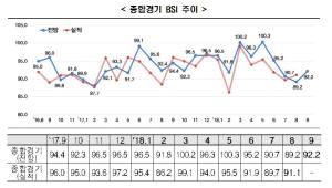"""한경연, 9月 기업경기실사지수 92.2 전망…""""지난 10년 추석 있는 달 최저"""""""