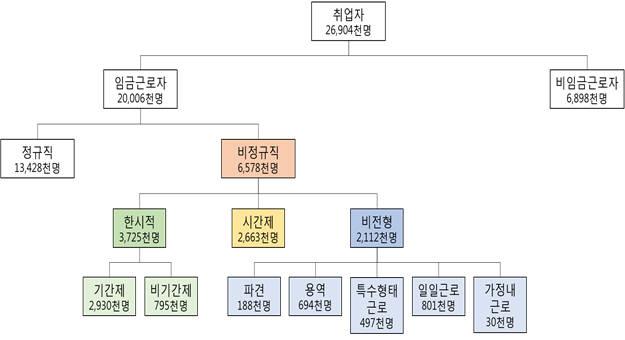 2017년 8월 기준 비정규직 현황. [자료:일자리위원회]