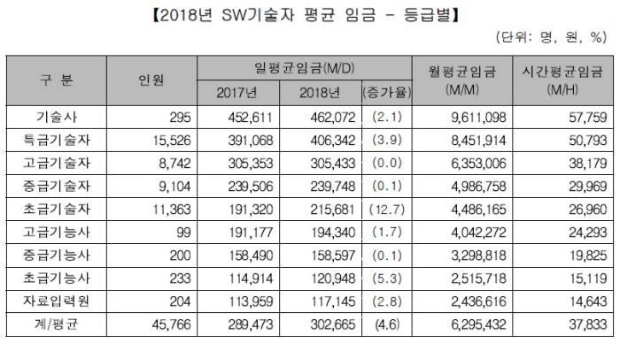 2018년 소프트웨어(SW) 기술자 등급별 평균 임금. 한국SW산업협회 제공