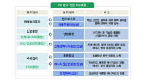 산업부, R&D 프로그램디렉터(PD) 개편…신산업 육성 및 융합에 초점