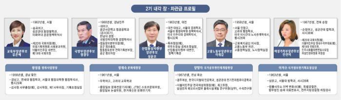[文 2기 내각]문재인 정부 내각 40% 교체…정책성과 부진 반영