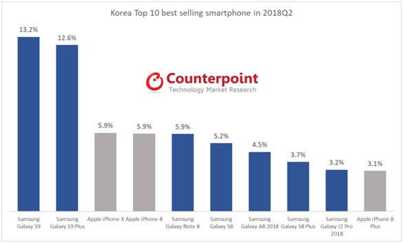 올해 2분기 국내에서 가장 많이 팔린 스마트폰은 삼성 갤럭시S9이라고 카운터포인트리서치가 밝혔다. 근소한 차이로 갤럭시S9 플러스가 2위를 차지했으며 중저가 모델 2종이 7위와 9위에 오르는 등 삼성전자는 국내 스마트폰 판매 상위 10위 안에 7개 모델이 이름을 올리면서 국내 시장에서 건재함을 증명했다.