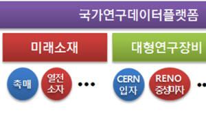 [기획]정부, 국가연구데이터 플랫폼 구축 구체화...AI 추천·분석도구 담는다