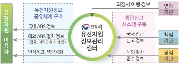 유전자원정보관리센터 역할. [자료:환경부]