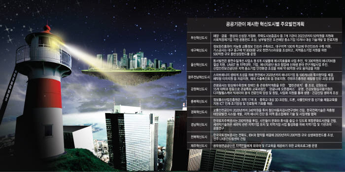 [이슈분석]혁신도시, 지방의 외딴 섬으로 전락하나? 공공기관 연계 혁신클러스터 구축 절실