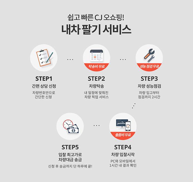 CJ오쇼핑 내차 팔기 프로세스 이미지.