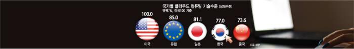 [벼랑끝 ICT 코리아]<6>4차 산업혁명 핵심 SW, 韓은 속 빈 강정