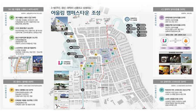 경남 김해 도시재생사업