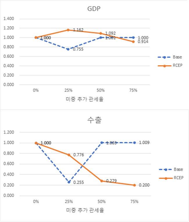 한경연, 미중 무역전쟁이 한국 GDP 및 수출입에 미치는 효과 (제공=한경연)