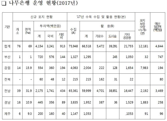 산림청, 나무은행 운영사업 지난해 48억원 예산절감 효과