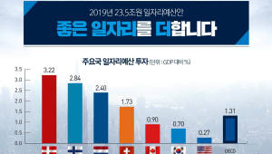 [데이터뉴스]22% 증액한 '일자리예산', 제대로 극약처방해야