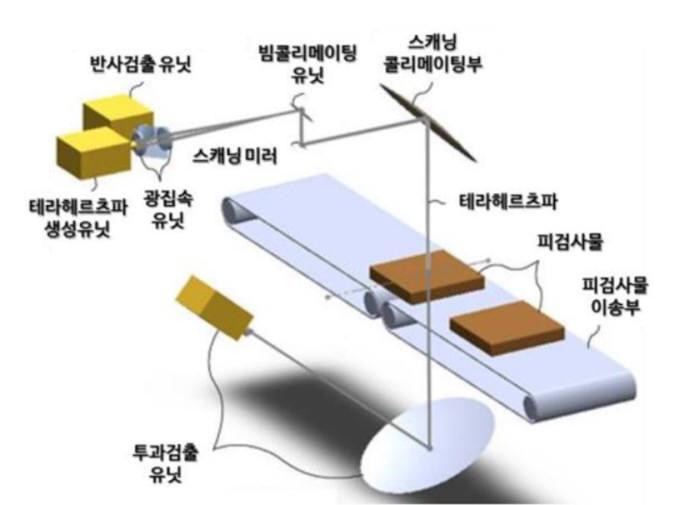 테라헤르츠파를 이용한 물체 검사 장치 설명 이미지