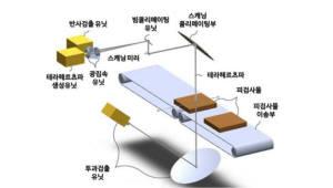 [주목할 우수 산업기술]윕스 '테라헤르츠파를 이용한 이물질 탐지 기술'