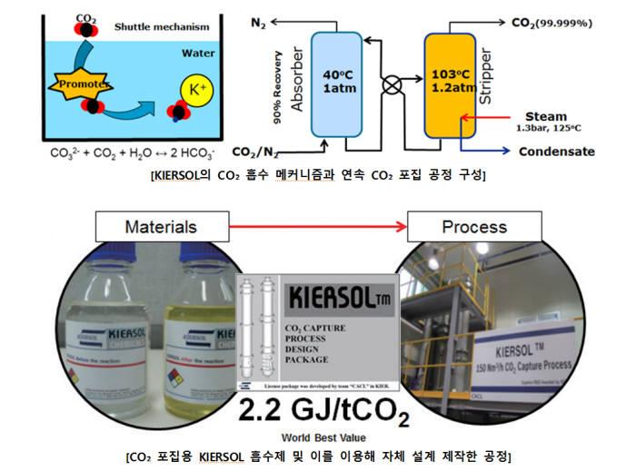 [주목할 우수 산업기술]특허법인다올 'CO2 포집용 액상 흡수 기술'