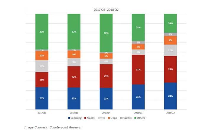 [이슈분석표]인도 스마트폰 시장 점유율 변화