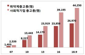 연도별 사회적기업 고용 현황. [자료:고용노동부]