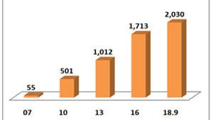 정부 인증 사회적기업 2000곳 넘었다