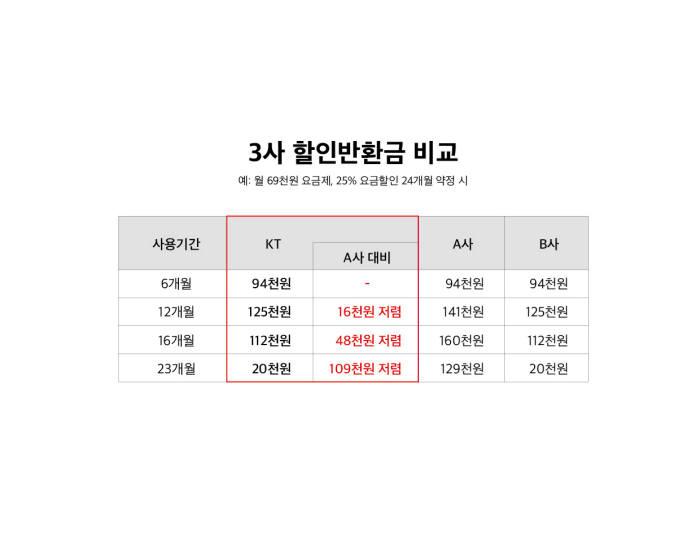 KT, 25% 선택약정 중도해지 위약금 부담 경감
