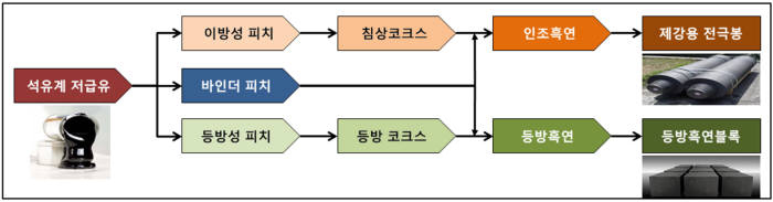 석유계 저급유(잔사유)를 활용한 인조흑연 제조 단계