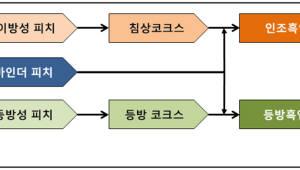 화학연, 인조흑연 원료 '피치' 첫 국내 생산 길 연다