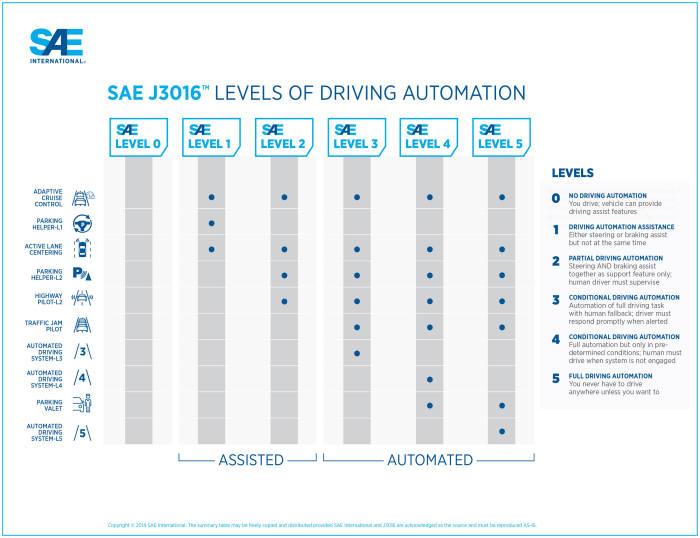 미국자동차공학회(SAE)가 발표한 자율주행 기술 수준 정의 J3016 최신판 (제공=SAE)