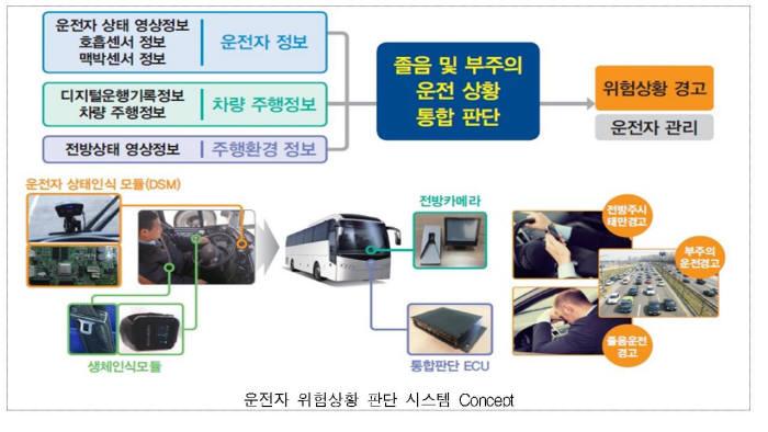 운전자 위험상황 판단 시스템. 제공=한국교통안전공단