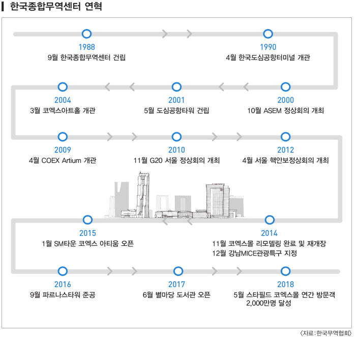 무역센터 연혁(자료:무역협회)