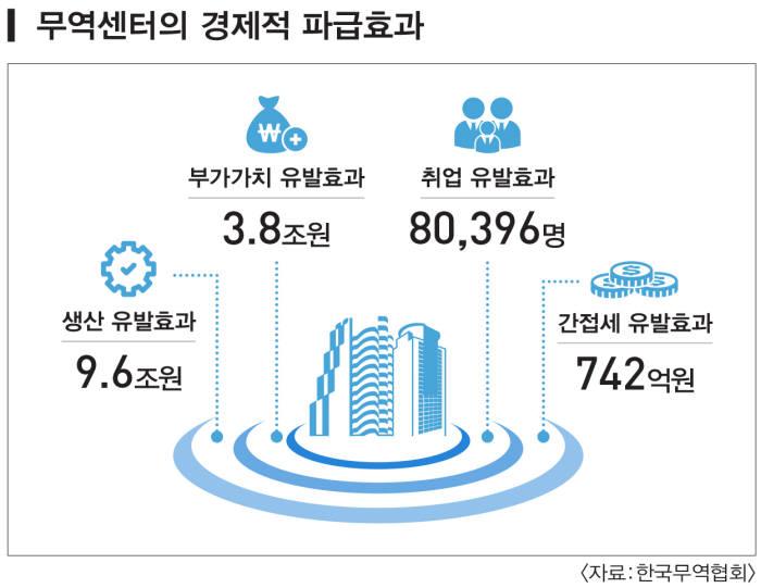 무역센터 경제적 파급효과(자료:무역협회)