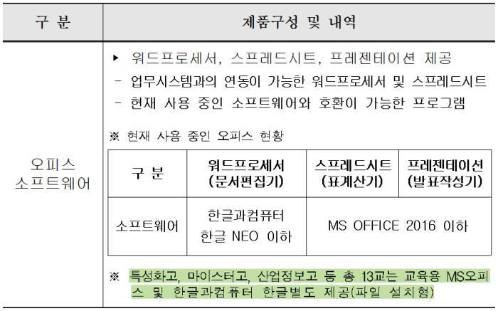 대전광역시교육청 2018년 정품 오피스 SW 연간 사용권 구매 규격서 내용.