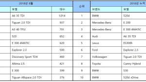 수입차, 8월 1만9206대 팔려…벤츠 판매량 1위