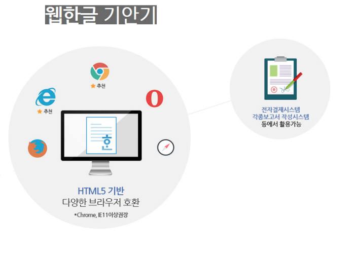 한글과 컴퓨터 웹한글 기안기. 한컴 제공