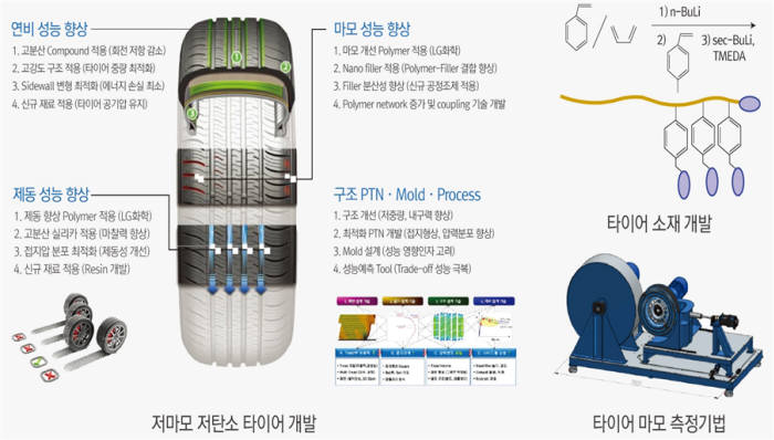 저탄소 저마모 타이어 설명.
