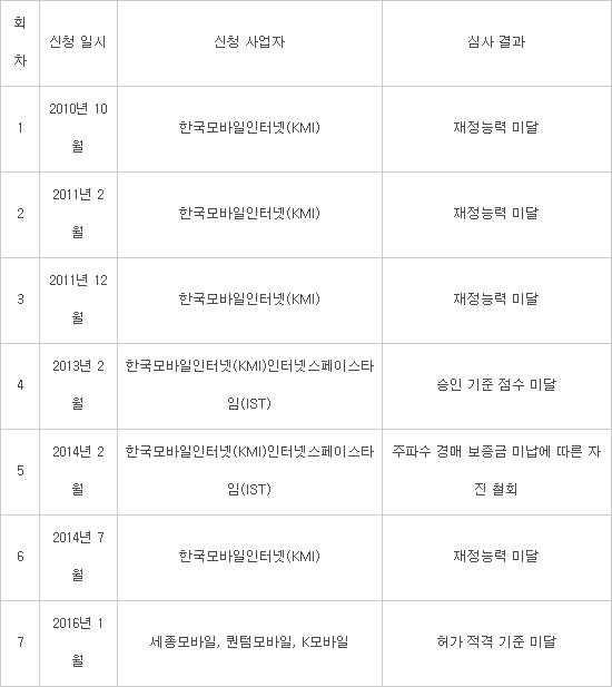 [딜라이브-KAIST 미디어융합발전 연구과제]문재인 정부, 제4이통 청사진 제시 시급