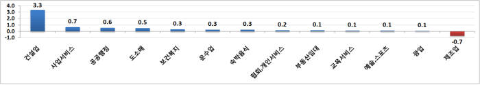 산업별 구직급여 신청자 증감(2018.8월, 천명, 전년동월대비) [자료:고용노동부]