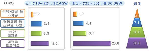 재생에너지 3020 사업형태별 계획 설비 용량(산업통상자원부)