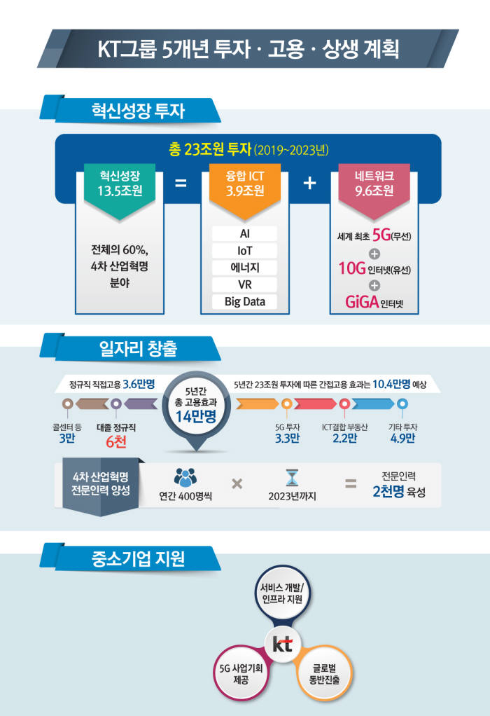 """KT, 5년간 23조원 투자···""""일자리 14만개 창출 기여"""""""