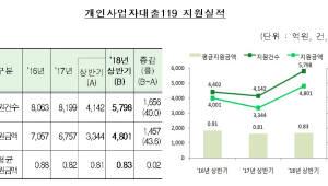 개인사업자대출119, 올해 상반기 지원액 4800억원…전년比 43.6%↑