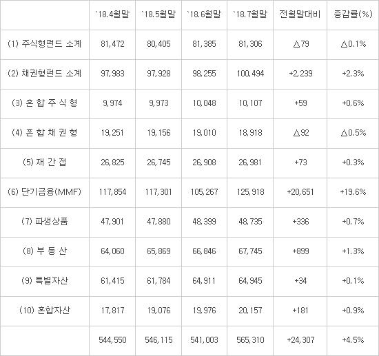 [데이터뉴스]9조원 육박하는 온라인 전용 펀드