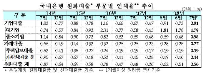 선박·자동차 불황 영향…국내은행 연체율 상승세