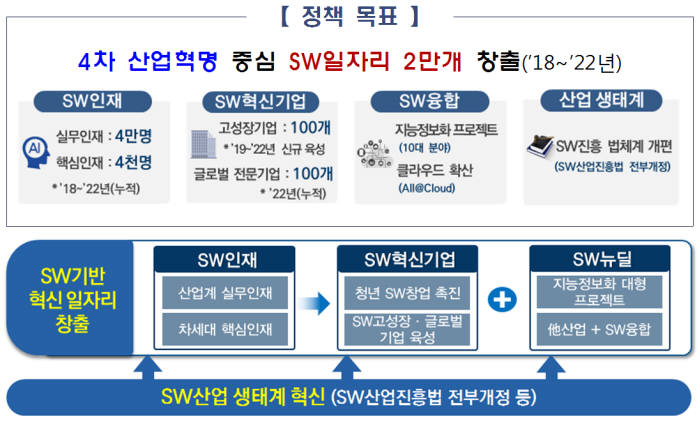 4차 산업혁명 시대 혁신성장을 통한 소프트웨어(SW) 일자리 창출 전략. 과학기술정보통신부 제공