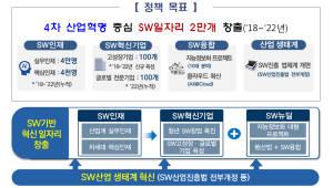 한국형 '에꼴42' 설립해 SW 핵심인재 육성한다