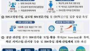 바이오헬스·SW·IP 분야 일자리 11만개 창출