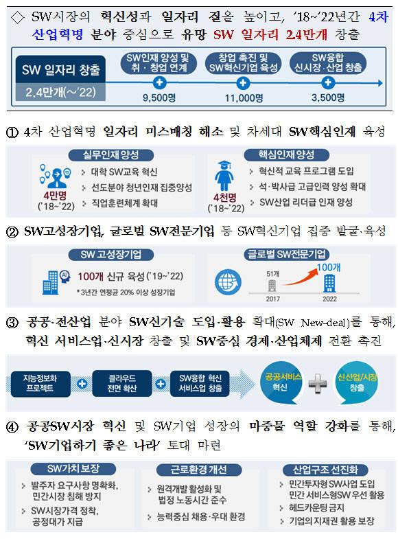 SW분야 일자리 대책 기대효과. [자료:일자리위원회]