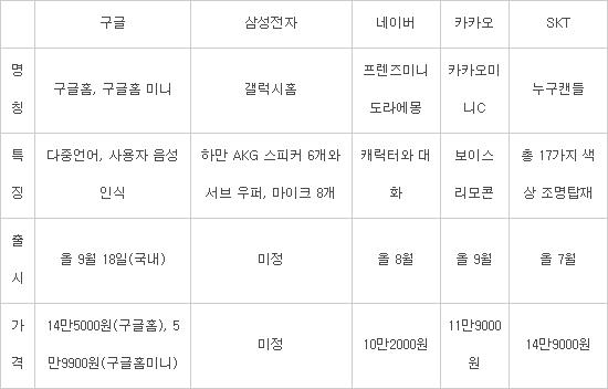 [이슈분석]구글홈, 한국시장 상륙...
